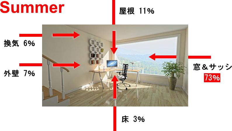 夏季、暑い外気熱が室内に流入
