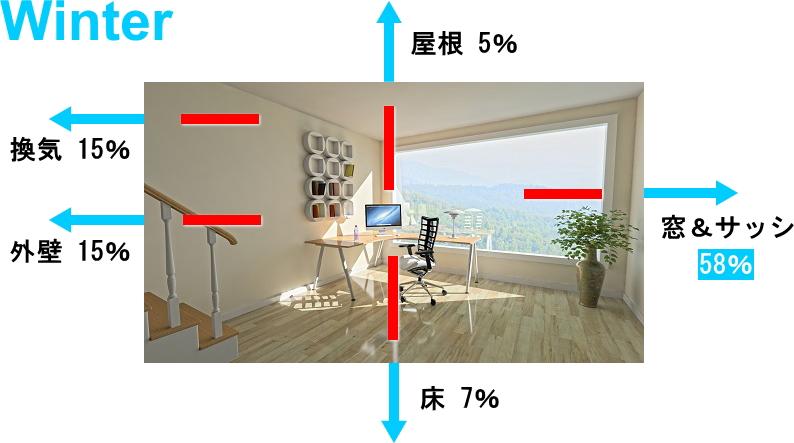 冬季、暖かい室内の熱が窓ガラスを通して室外へ流出