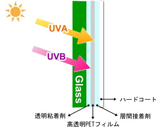 ガラスフィルムの構造と紫外線カットできる仕組み