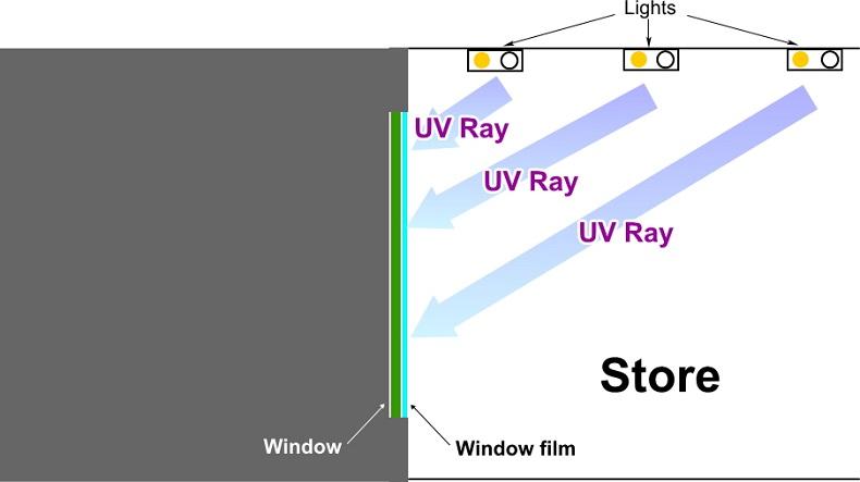 虫よけ、防虫対策フィルムが紫外線をカット。