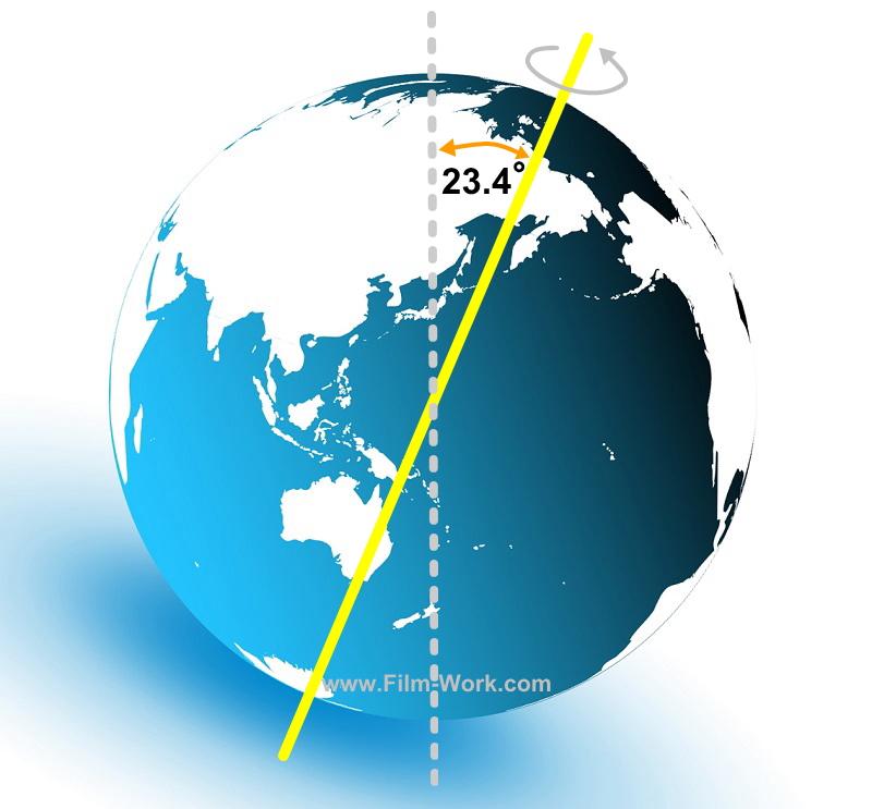 地球の地軸は約23.4°傾いている