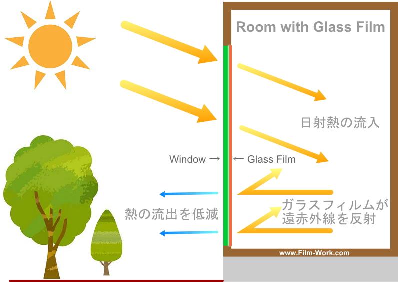 太陽の日射熱:窓から室内に流入する熱量と室外へ流出する熱量(遮熱断熱フィルムが室内の遠赤外線を反射