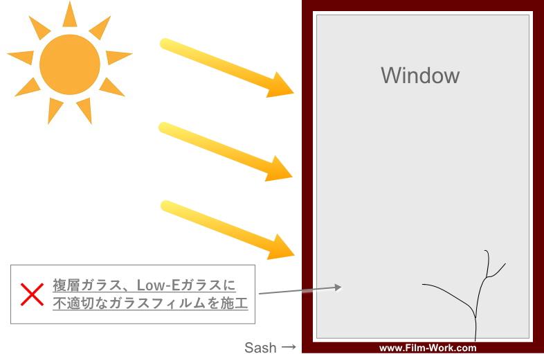 複層ガラス、Low-Eガラスに不適切なガラスフィルムを貼ると、ガラスの熱割れが発生
