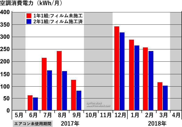 sangetsu/サンゲツ、クレアス低放射エコリム70(GF1206)ガラスフィルム施工後の年間空調消費電力