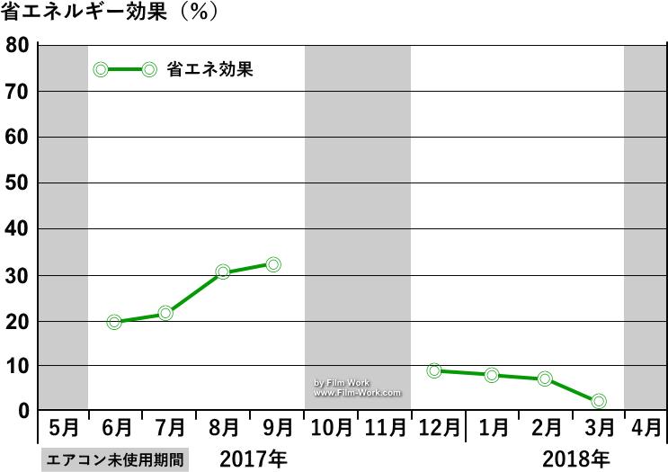 sangetsu/サンゲツ、クレアス低放射エコリム70(GF1206)ガラスフィルム施工後の省エネ効果